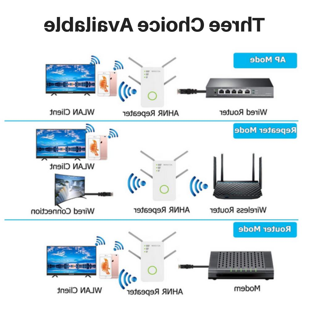 1200Mbps WiFi Extender Repeater Wireless Signal Boosters